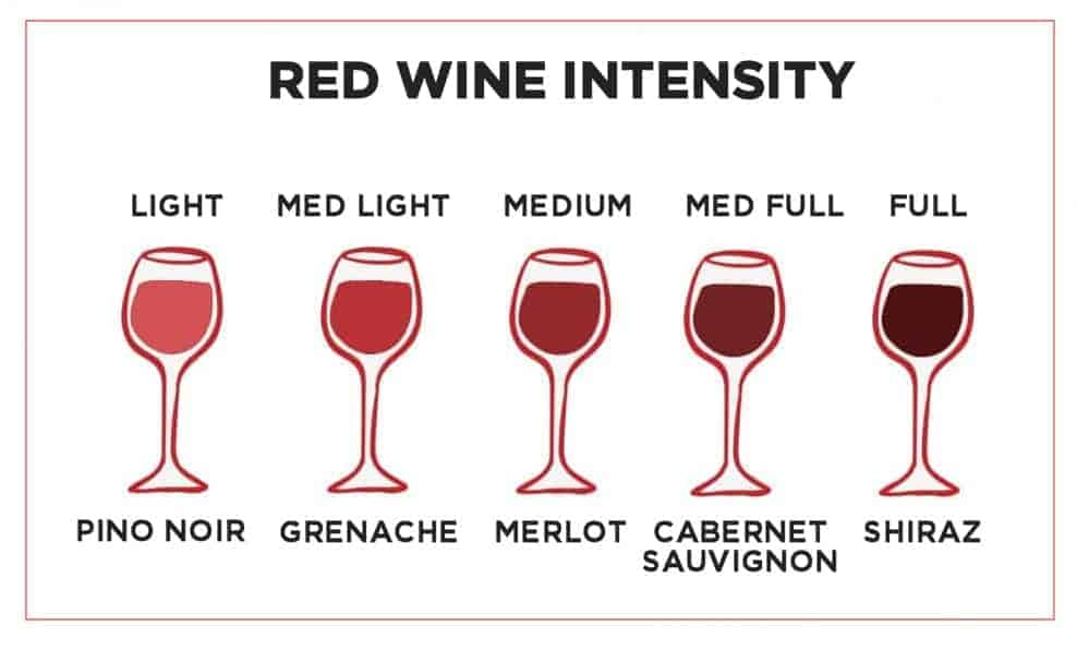 Red Wine Intensity